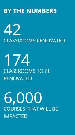 by the numbers   42 classrooms renovated.  174 classrooms to be renovated  6,000 courses that will be impacted