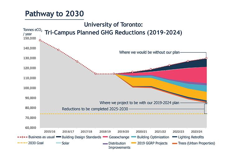 A chart shows how U of T emissions will fall from 115,000 to 80,000 tonnes per year by 2024, and to 74,000 by 2030.